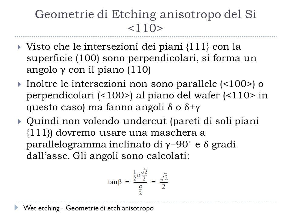 Geometrie di Etching anisotropo del Si Visto che le intersezioni dei piani {111} con la superficie (100) sono perpendicolari, si forma un angolo γ con il piano (110) Inoltre le intersezioni non sono parallele ( ) o perpendicolari ( ) al piano del wafer ( in questo caso) ma fanno angoli δ o δ + γ Quindi non volendo undercut (pareti di soli piani {111}) dovremo usare una maschera a parallelogramma inclinato di γ 90° e δ gradi dallasse.