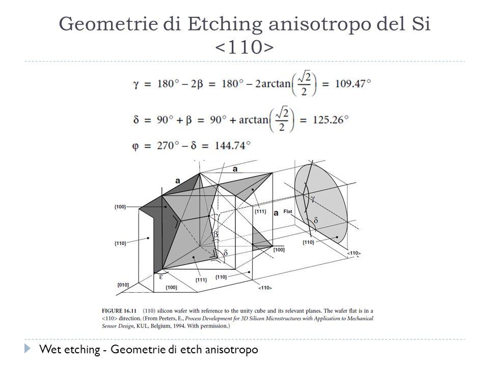 Geometrie di Etching anisotropo del Si Wet etching - Geometrie di etch anisotropo