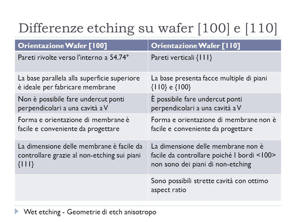 Differenze etching su wafer [100] e [110] Orientazione Wafer [100]Orientazione Wafer [110] Pareti rivolte verso linterno a 54.74°Pareti verticali {111} La base parallela alla superficie superiore è ideale per fabricare membrane La base presenta facce multiple di piani {110} e {100} Non è possibile fare undercut ponti perpendicolari a una cavità a V È possibile fare undercut ponti perpendicolari a una cavità a V Forma e orientazione di membrane è facile e conveniente da progettare Forma e orientazione di membrane non è facile e conveniente da progettare La dimensione delle membrane è facile da controllare grazie al non-etching sui piani {111} La dimensione delle membrane non è facile da controllare poiché I bordi non sono dei piani di non-etching Sono possibili strette cavità con ottimo aspect ratio Wet etching - Geometrie di etch anisotropo