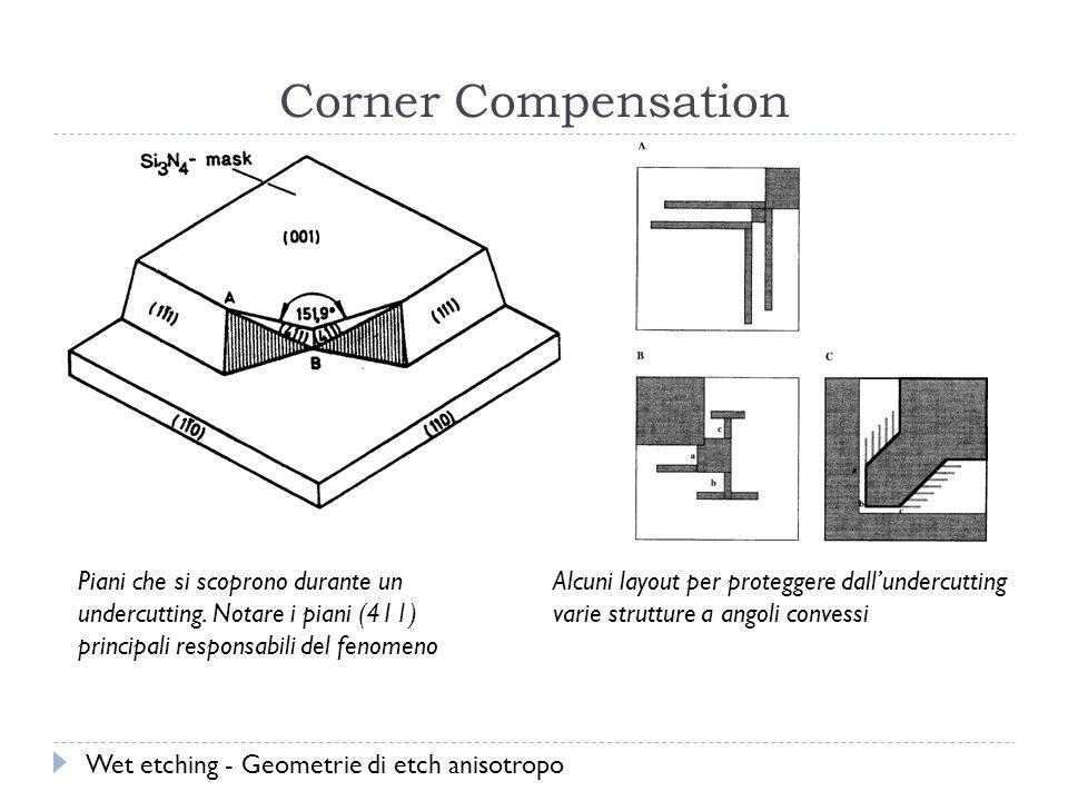 Corner Compensation Piani che si scoprono durante un undercutting.