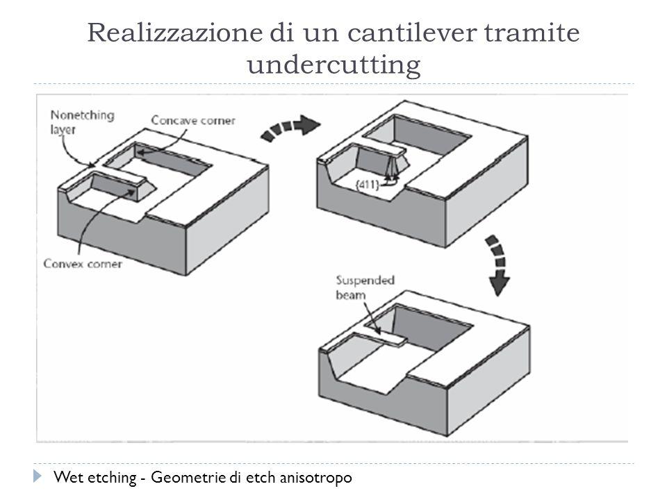 Realizzazione di un cantilever tramite undercutting Wet etching - Geometrie di etch anisotropo