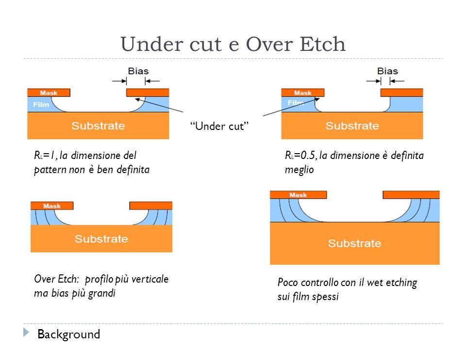 Under cut e Over Etch R L =1, la dimensione del pattern non è ben definita R L =0.5, la dimensione è definita meglio Under cut Over Etch: profilo più verticale ma bias più grandi Poco controllo con il wet etching sui film spessi Background