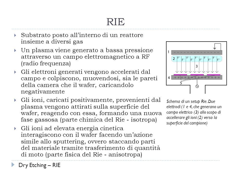 RIE Substrato posto allinterno di un reattore insieme a diversi gas Un plasma viene generato a bassa pressione attraverso un campo elettromagnetico a RF (radio frequenza) Gli elettroni generati vengono accelerati dal campo e colpiscono, muovendosi, sia le pareti della camera che il wafer, caricandolo negativamente Gli ioni, caricati positivamente, provenienti dal plasma vengono attirati sulla superficie del wafer, reagendo con essa, formando una nuova fase gassosa (parte chimica del Rie - isotropa) Gli ioni ad elevata energia cinetica interagiscono con il wafer facendo unazione simile allo sputtering, ovvero staccando parti del materiale tramite trasferimento di quantità di moto (parte fisica del Rie - anisotropa) Schema di un setup Rie.