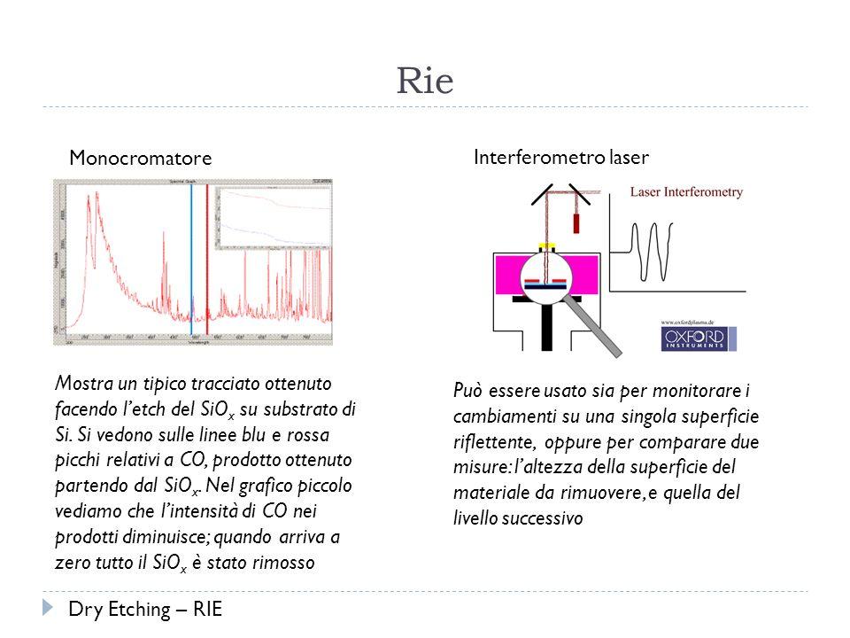 Rie Mostra un tipico tracciato ottenuto facendo letch del SiO x su substrato di Si.