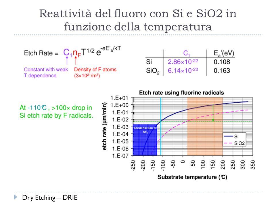 Reattività del fluoro con Si e SiO2 in funzione della temperatura Dry Etching – DRIE