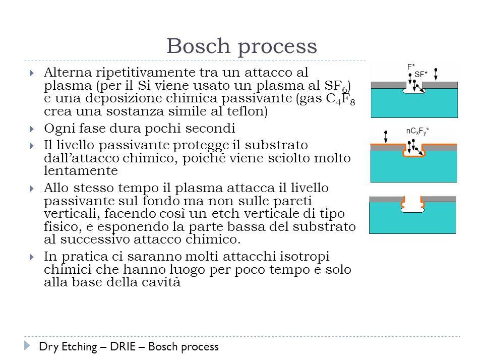 Bosch process Alterna ripetitivamente tra un attacco al plasma (per il Si viene usato un plasma al SF 6 ) e una deposizione chimica passivante (gas C 4 F 8 crea una sostanza simile al teflon) Ogni fase dura pochi secondi Il livello passivante protegge il substrato dallattacco chimico, poiché viene sciolto molto lentamente Allo stesso tempo il plasma attacca il livello passivante sul fondo ma non sulle pareti verticali, facendo così un etch verticale di tipo fisico, e esponendo la parte bassa del substrato al successivo attacco chimico.