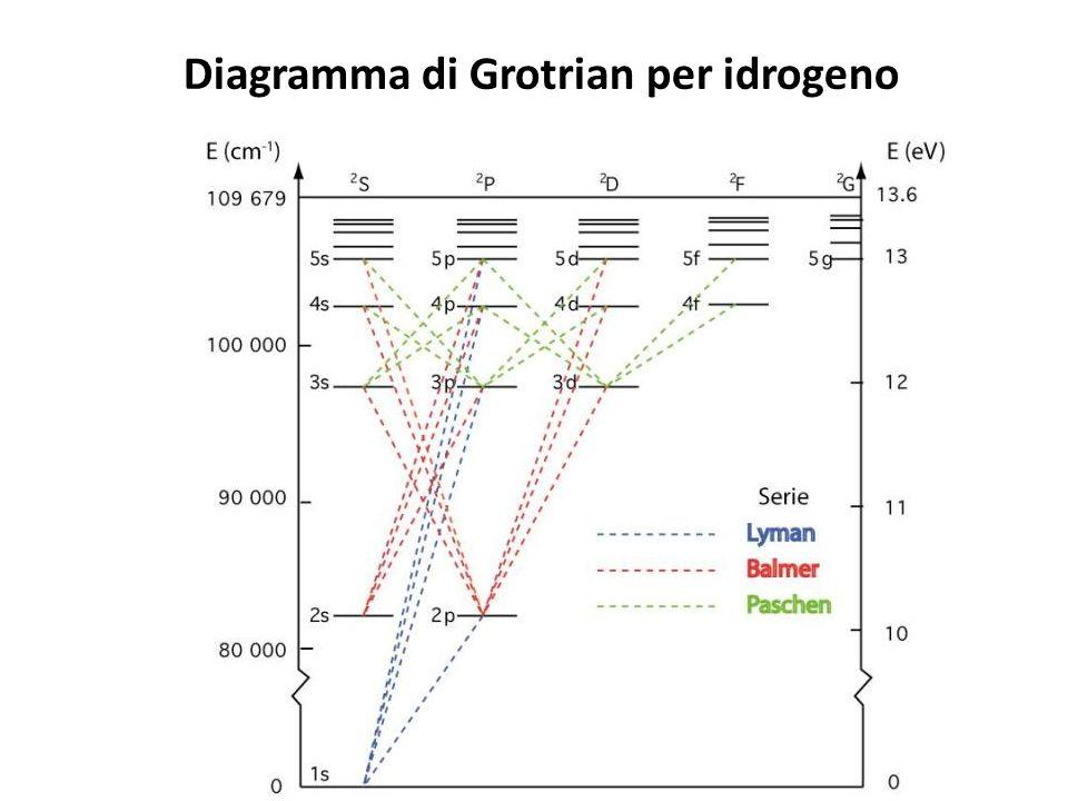 Diagramma di Grotrian per idrogeno