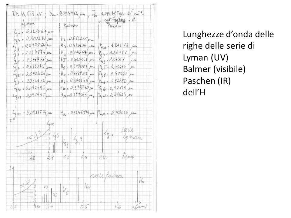 Lunghezze donda delle righe delle serie di Lyman (UV) Balmer (visibile) Paschen (IR) dellH