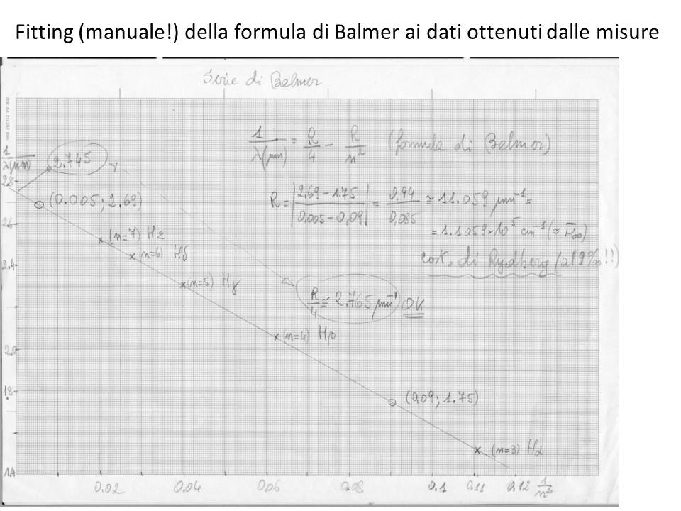 Fitting (manuale!) della formula di Balmer ai dati ottenuti dalle misure