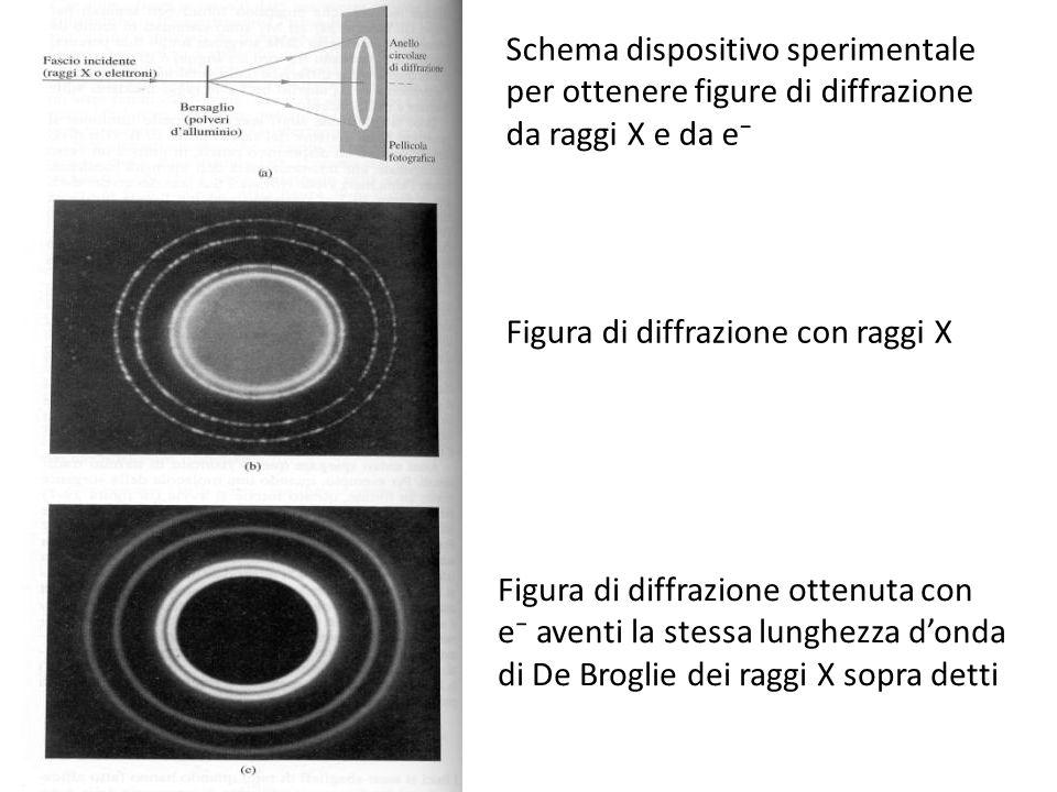 Figura di diffrazione con raggi X Figura di diffrazione ottenuta con e aventi la stessa lunghezza donda di De Broglie dei raggi X sopra detti Schema dispositivo sperimentale per ottenere figure di diffrazione da raggi X e da e