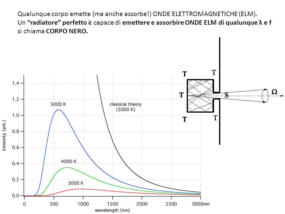 Ricordiamo solo due leggi dellemissione del CORPO NERO: Legge di Stefan: P = σ T Legge di Wien: λ (MAX) T = 0.2897 cm K