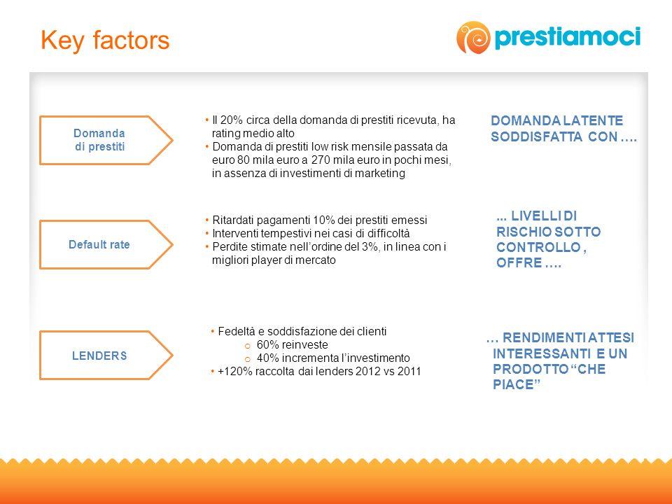 Key factors 9... LIVELLI DI RISCHIO SOTTO CONTROLLO, OFFRE …. LENDERS Domanda di prestiti Il 20% circa della domanda di prestiti ricevuta, ha rating m