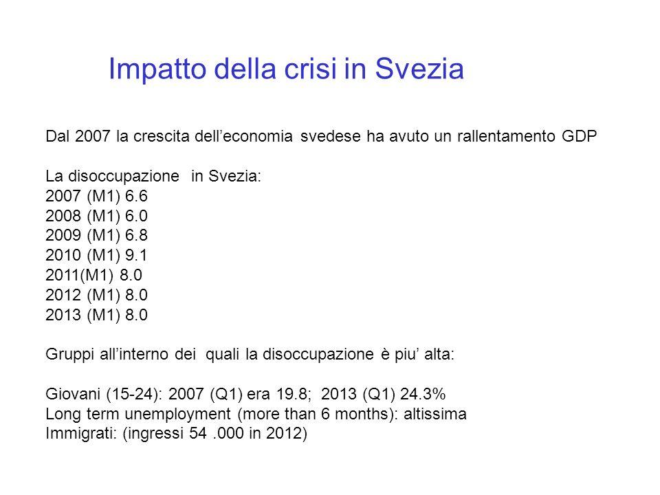 Impatto della crisi in Svezia Dal 2007 la crescita delleconomia svedese ha avuto un rallentamento GDP La disoccupazione in Svezia: 2007 (M1) 6.6 2008 (M1) 6.0 2009 (M1) 6.8 2010 (M1) 9.1 2011(M1) 8.0 2012 (M1) 8.0 2013 (M1) 8.0 Gruppi allinterno dei quali la disoccupazione è piu alta: Giovani (15-24): 2007 (Q1) era 19.8; 2013 (Q1) 24.3% Long term unemployment (more than 6 months): altissima Immigrati: (ingressi 54.000 in 2012)
