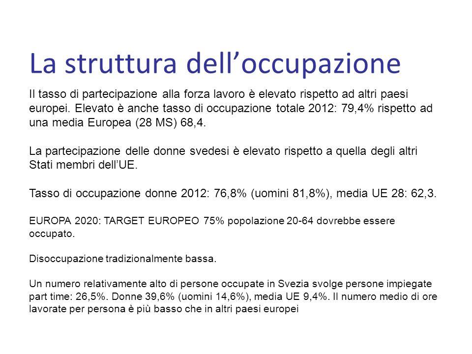 La struttura delloccupazione Il tasso di partecipazione alla forza lavoro è elevato rispetto ad altri paesi europei.