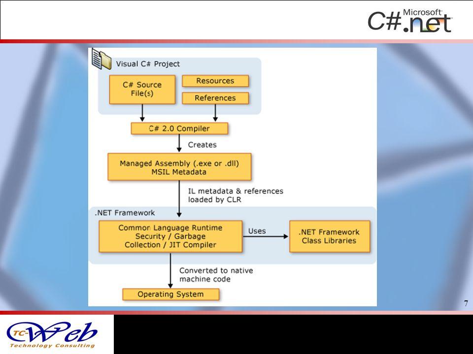 Obiettivi di C# Obiettivi del C#.