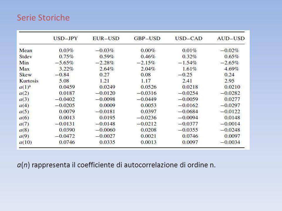 Serie Storiche a(n) rappresenta il coefficiente di autocorrelazione di ordine n.