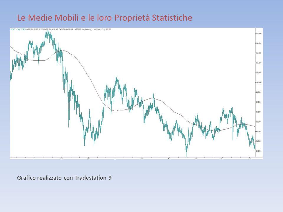 Le Medie Mobili e le loro Proprietà Statistiche Grafico realizzato con Tradestation 9