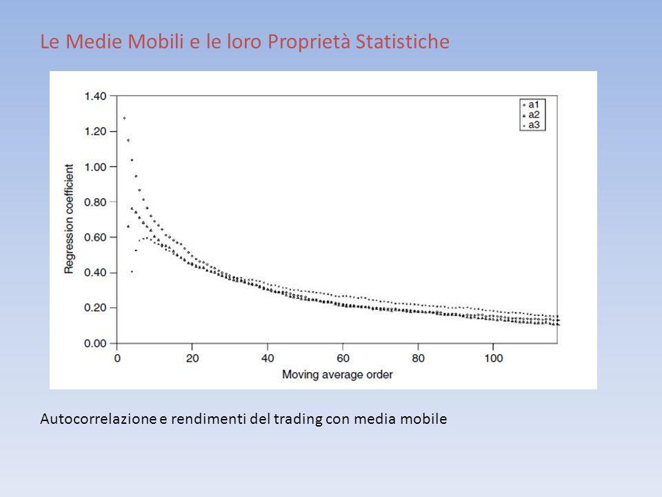 Le Medie Mobili e le loro Proprietà Statistiche Autocorrelazione e rendimenti del trading con media mobile