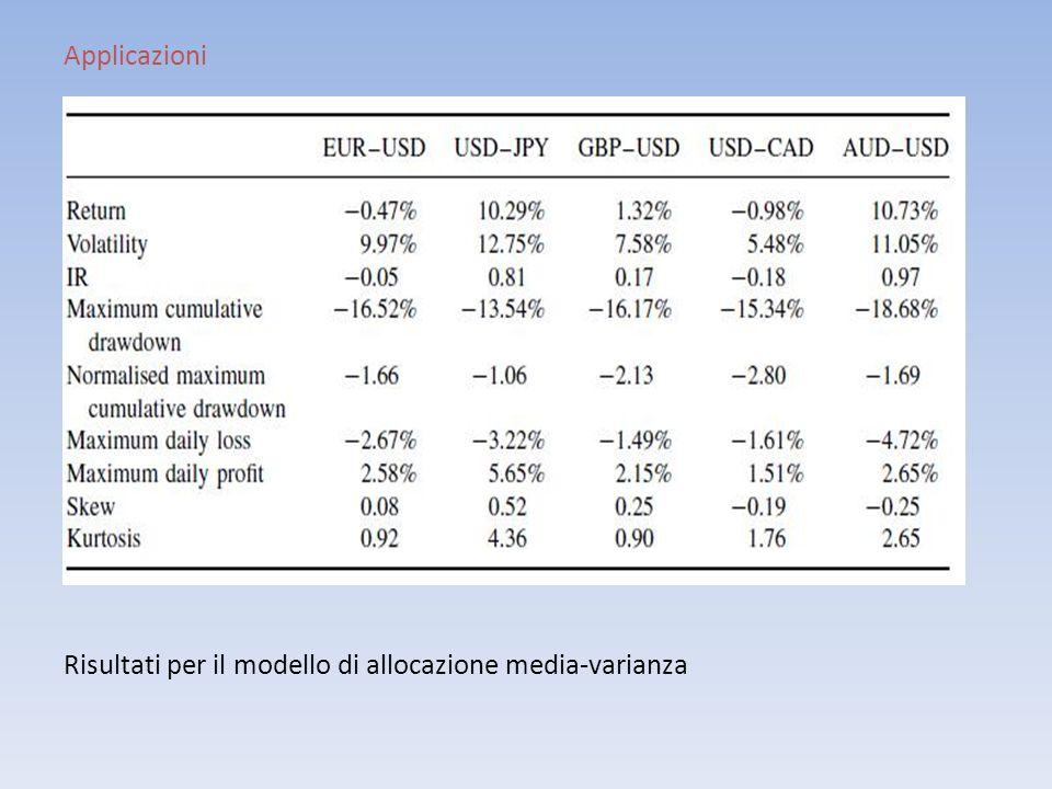Applicazioni Risultati per il modello di allocazione media-varianza