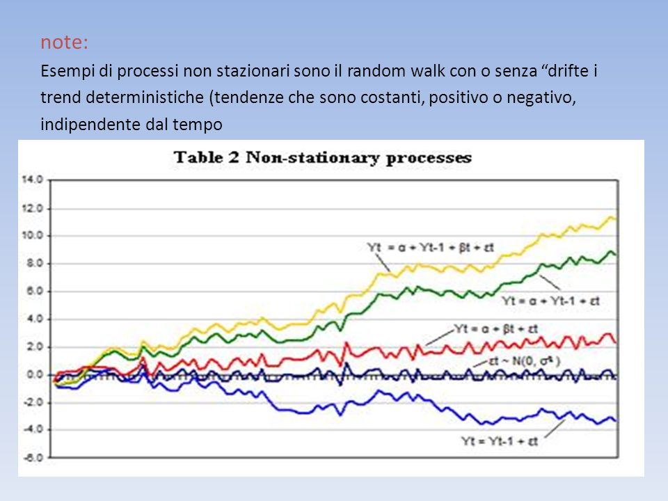 note: Esempi di processi non stazionari sono il random walk con o senza drifte i trend deterministiche (tendenze che sono costanti, positivo o negativ