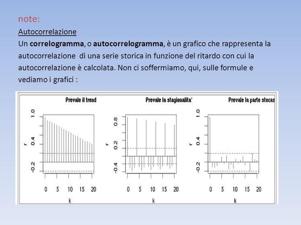 note: Autocorrelazione Un correlogramma, o autocorrelogramma, è un grafico che rappresenta la autocorrelazione di una serie storica in funzione del ri