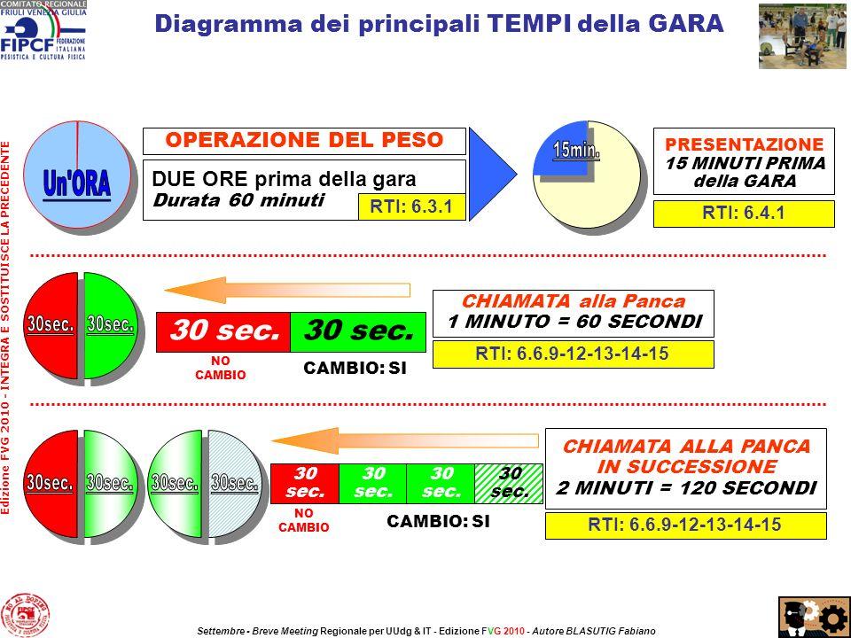 Diagramma dei principali TEMPI della GARA 30 sec. NO CAMBIO CAMBIO: SI CHIAMATA alla Panca 1 MINUTO = 60 SECONDI RTI: 6.6.9-12-13-14-15 DUE ORE prima
