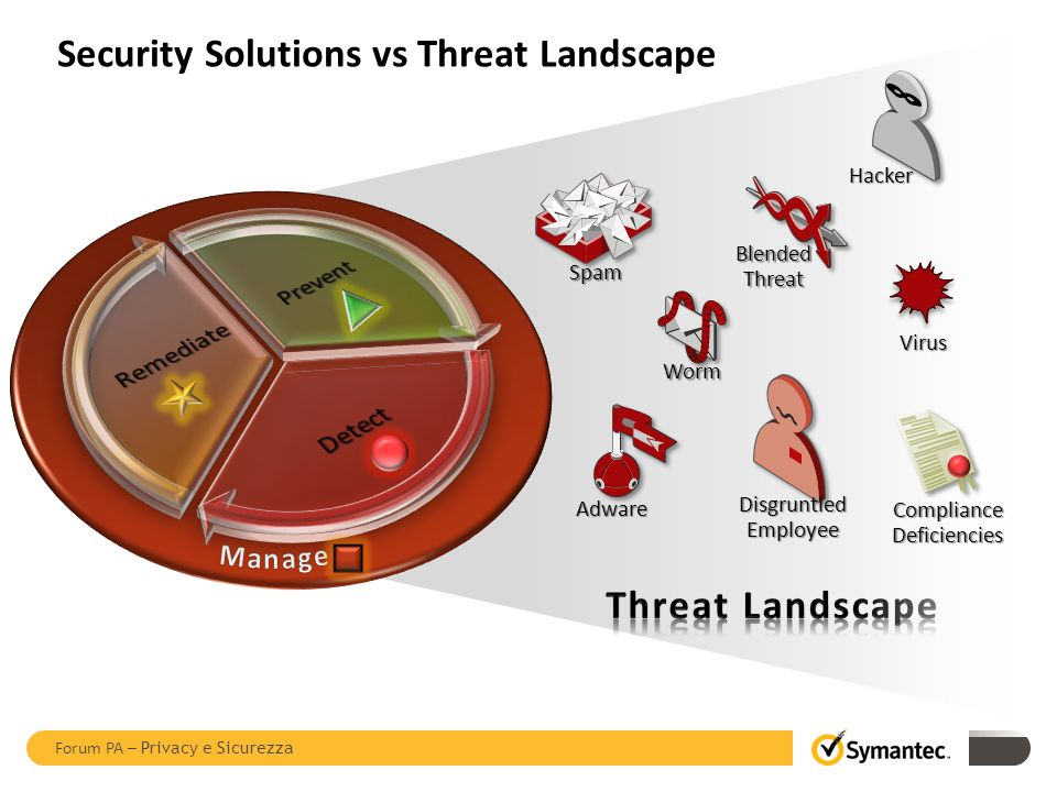 Security Solutions vs Threat Landscape Spam Worm Hacker Virus Adware Blended Threat Disgruntled Employee ComplianceDeficiencies Forum PA – Privacy e Sicurezza