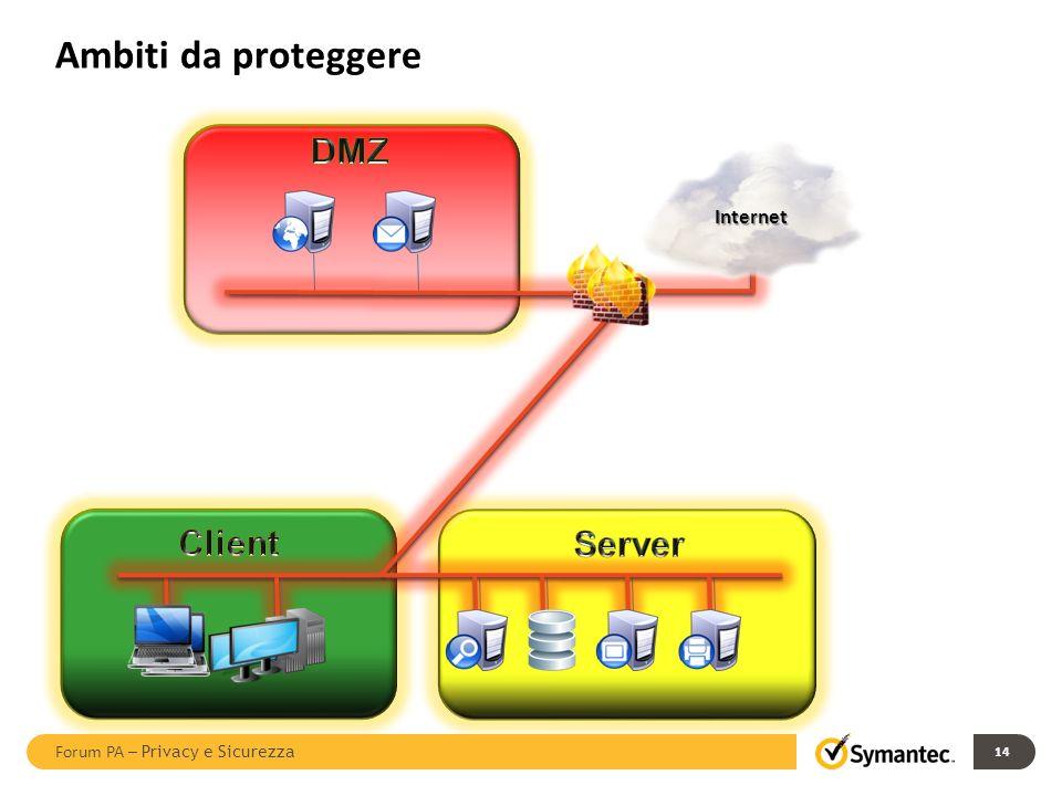 Ambiti da proteggere Internet 14 Forum PA – Privacy e Sicurezza