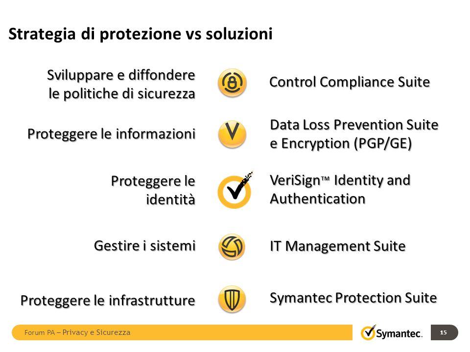 Proteggere le infrastrutture Proteggere le identità VeriSign Identity and Authentication Strategia di protezione vs soluzioni Proteggere le informazio