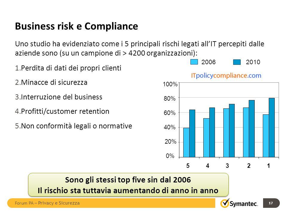 Business risk e Compliance Uno studio ha evidenziato come i 5 principali rischi legati allIT percepiti dalle aziende sono (su un campione di > 4200 or