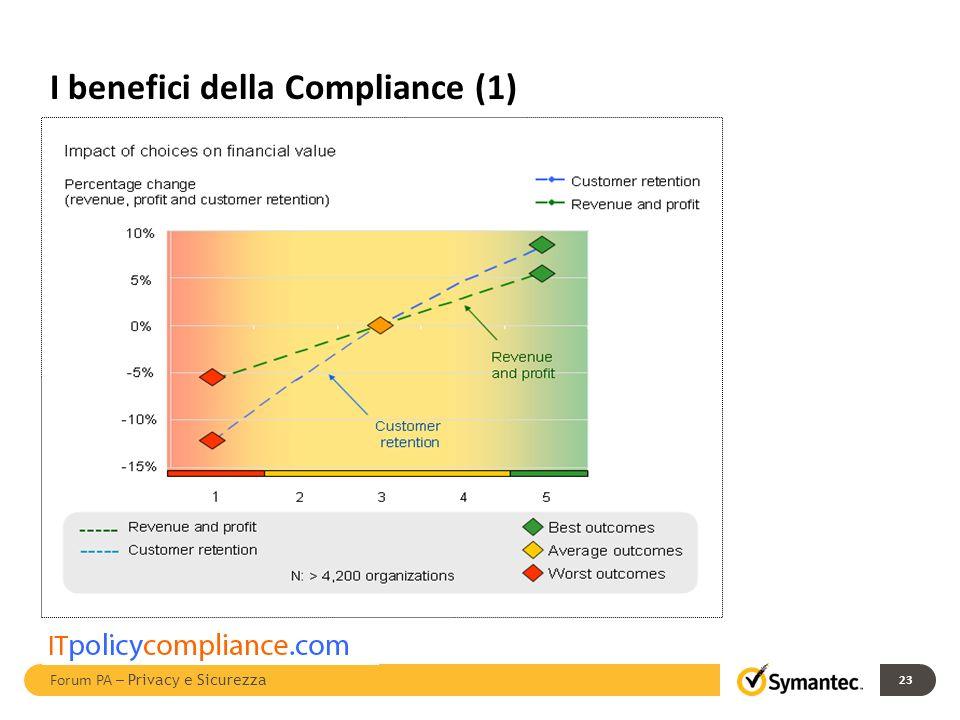 I benefici della Compliance (1) 23 Forum PA – Privacy e Sicurezza