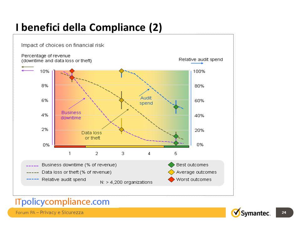 I benefici della Compliance (2) 24 Forum PA – Privacy e Sicurezza