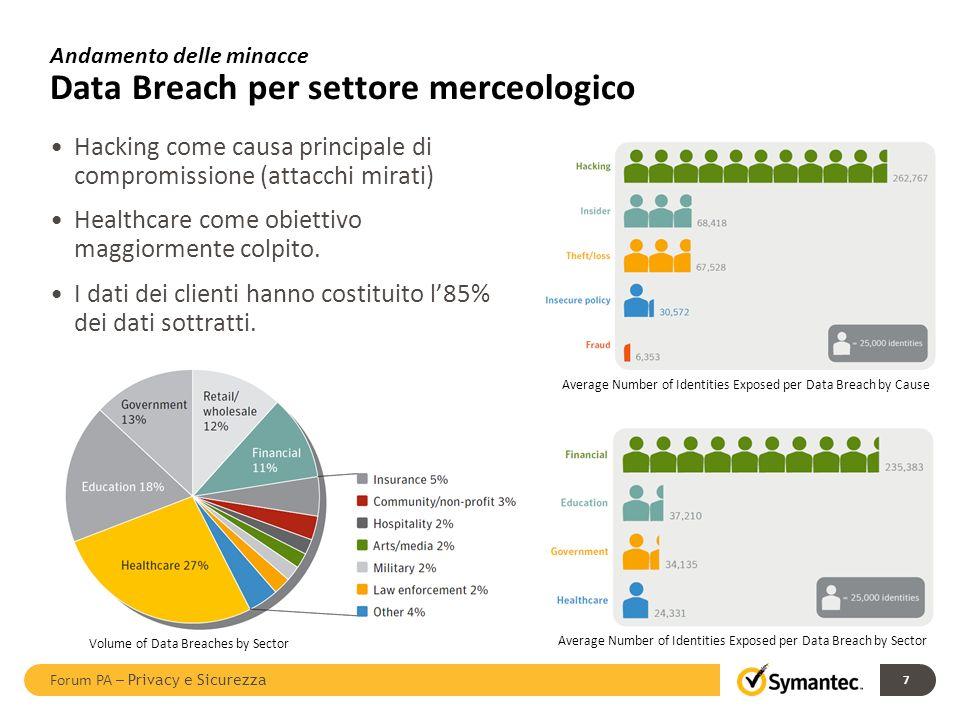 Andamento delle minacce Data Breach per settore merceologico Hacking come causa principale di compromissione (attacchi mirati) Healthcare come obietti