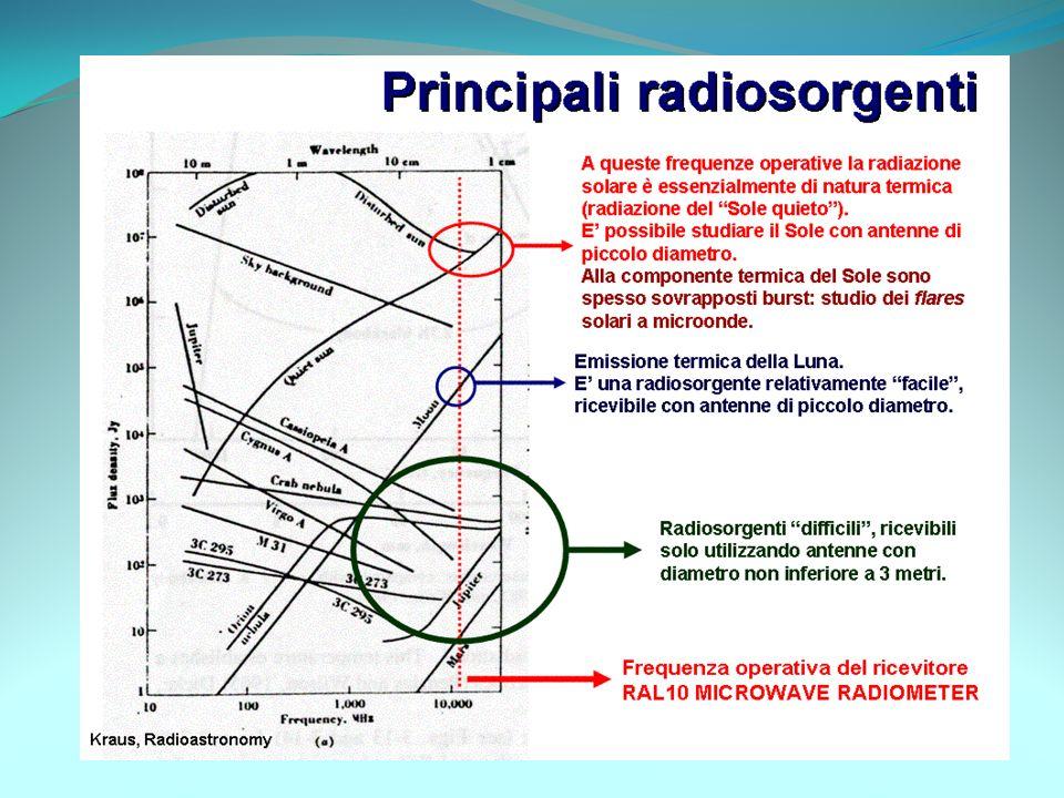 Il software Grazie al software RADIOmetrica ci è possibile studiare le onde elettromagnetiche emesse dalle radiosorgenti che vengono visualizzate su u