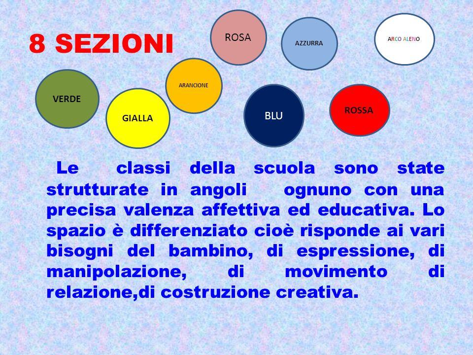 8 SEZIONI Le classi della scuola sono state strutturate in angoli ognuno con una precisa valenza affettiva ed educativa. Lo spazio è differenziato cio