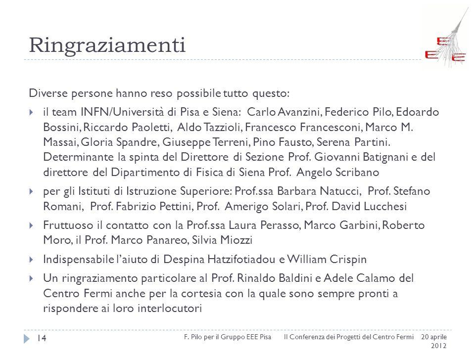 Ringraziamenti II Conferenza dei Progetti del Centro Fermi 20 aprile 2012 14 Diverse persone hanno reso possibile tutto questo: il team INFN/Universit