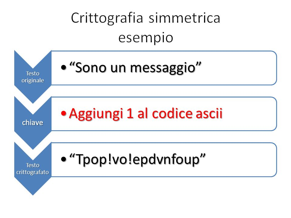 Testo originale Sono un messaggioSono un messaggio chiave Aggiungi 1 al codice asciiAggiungi 1 al codice ascii Testo crittografato Tpop!vo!epdvnfoupTp