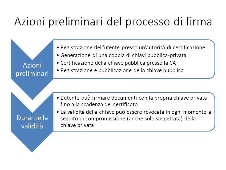 Azioni preliminari Registrazione dellutente presso unautorità di certificazione Generazione di una coppia di chiavi pubblica-privata Certificazione de