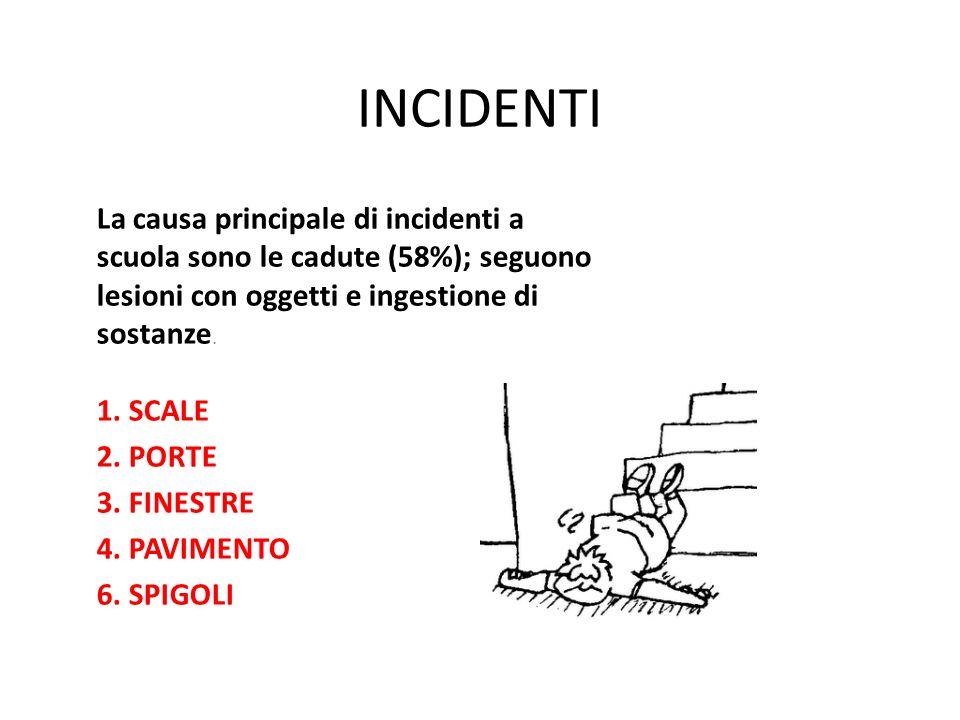 INCIDENTI La causa principale di incidenti a scuola sono le cadute (58%); seguono lesioni con oggetti e ingestione di sostanze. 1. SCALE 2. PORTE 3. F