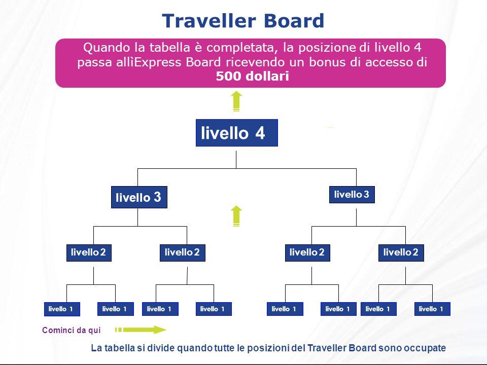Traveller Board Quando la tabella è completata, la posizione di livello 4 passa allìExpress Board ricevendo un bonus di accesso di 500 dollari livello 4 livello 2 livello 3 livello 1 livello 2 livello 3 livello 1 La tabella si divide quando tutte le posizioni del Traveller Board sono occupate Cominci da qui