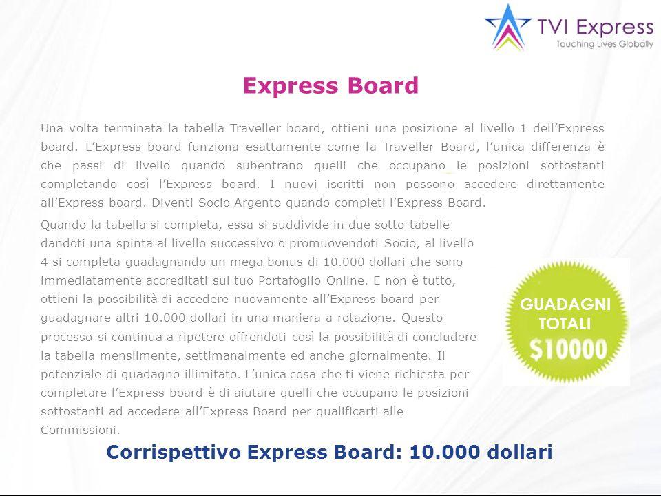 Una volta terminata la tabella Traveller board, ottieni una posizione al livello 1 dellExpress board.