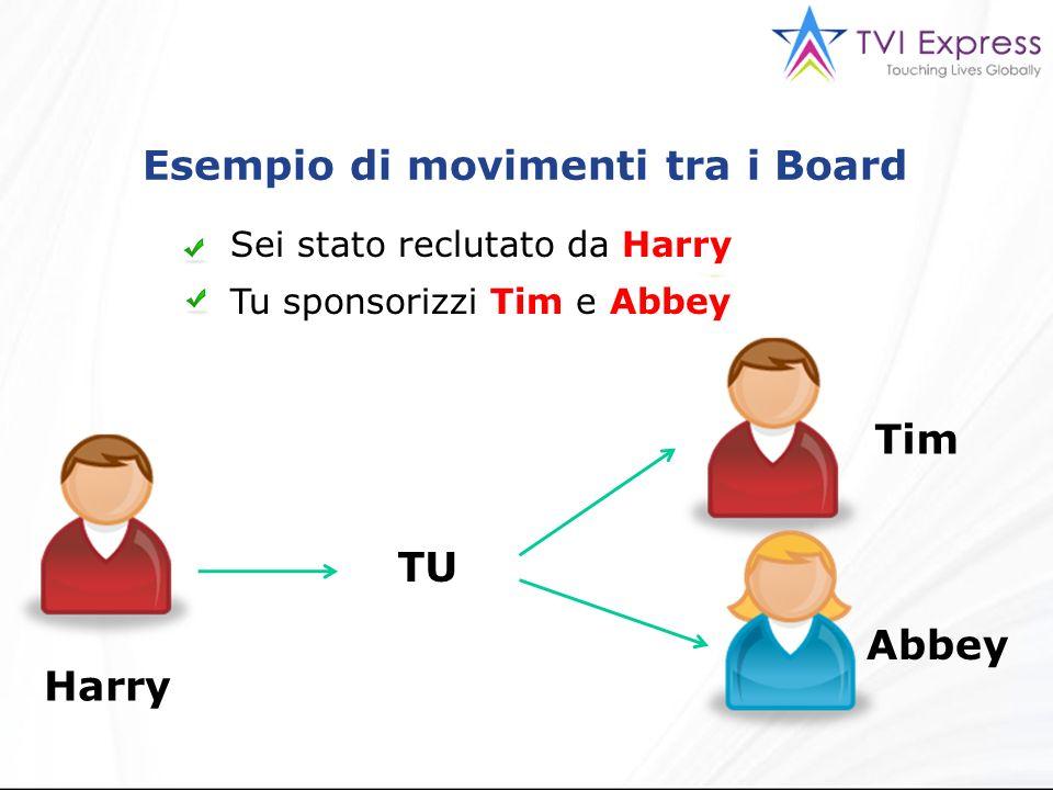 Esempio di movimenti tra i Board Sei stato reclutato da Harry Tu sponsorizzi Tim e Abbey TU Harry Tim Abbey