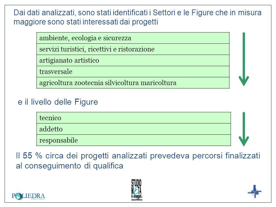 10 Sulla base delle analisi si è proceduto su due direttrici: Elaborazione di un primo nucleo di standard di percorso SOSTENIBILI per il sistema dellofferta regionale, in una prospettiva di progressività nellintroduzione delle innovazioni; in particolare (Determinazione 25070/2251 del 4 maggio 2012) sono stati definiti standard di durata in relazione al livello di qualifica in uscita (obiettivo) ed il livello richiesto in entrata (requisito dingresso) Definizione di un sistema di qualifiche formative e relativi standard di percorso ed elaborazione delle prime schede descrittive (56 circa) da inserire in un costituendo Repertorio regionale delle Qualifiche connesso ma distinto dal Repertorio delle Figure professionali