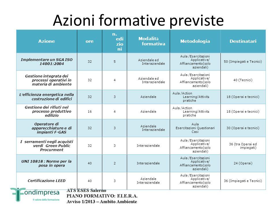 Azioni formative previste Azioneore n. edi zio ni Modalit à formativa MetodologiaDestinatari Implementare un SGA ISO 14001:2004 325 Aziendale ed Inter
