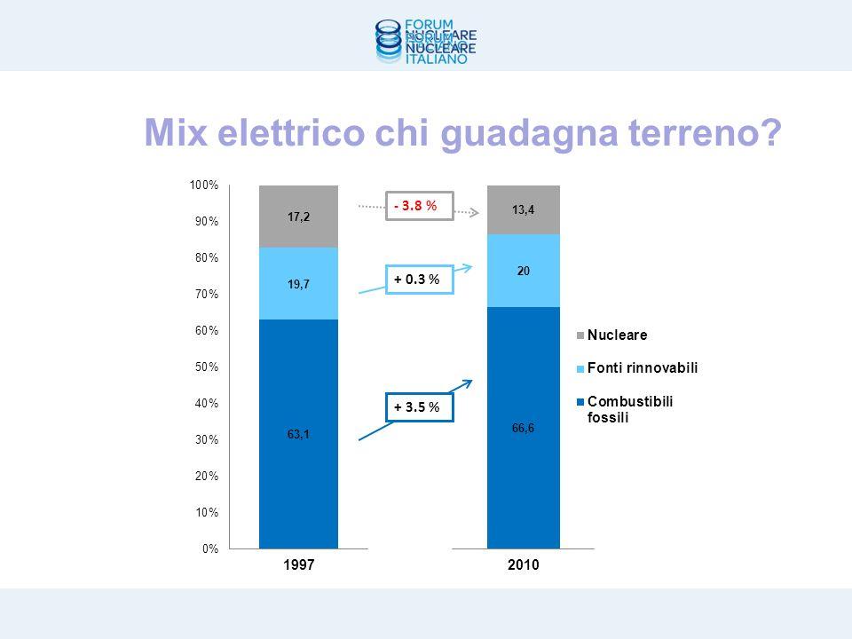 Trend mix elettrico nel mondo FER moderne crescono più di 5 volte ma carbone e gas avanzano 5 19971998199920002001200220032004200520062007200820092010 Carbone 38,4 % 38,2 % 38,0 % 39,0%38,7%39,1%40,3%39,8%40,3%41,0%41,6%41,0% 41,7 % Olio combustibile 8,9%8,8%8,3%7,7%7,4%7,1%6,9%6,7%6,5%5,7% 5,5%4,7%4,2% Gas 15,8 % 16,5 % 17,4 % 17,8%18,6%19,0%19,3%19,7%19,8%20,2%20,9%21,3%20,6% 20,7 % Nucleare 17,2 % 17,1 % 17,2 % 16,8%17,0%16,5%15,8%15,7%15,2%14,8%13,8%13,5%13,9% 13,4 % Idroelettrico 18,3 % 17,9 % 17,5 % 17,0%16,5%16,3%15,8%16,1%16,0% 15,6%15,9%16,4% 16,2 % Biomasse e rifiuti 1,0% 1,1% 1,2% 1,3% 1,4%1,5% Altre rinnovabili 0,4% 0,5% 0,6%0,7% 0,8%0,9%1,0%1,2%1,5%2,0%2,3%