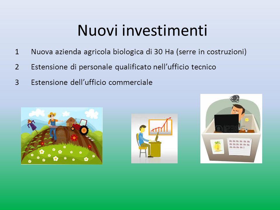 Nuovi investimenti 1 Nuova azienda agricola biologica di 30 Ha (serre in costruzioni) 2 Estensione di personale qualificato nellufficio tecnico 3 Estensione dellufficio commerciale
