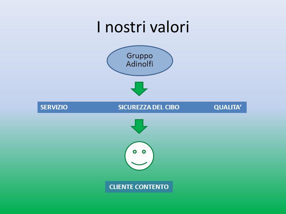 I nostri valori Gruppo Adinolfi SERVIZIO SICUREZZA DEL CIBO QUALITA CLIENTE CONTENTO