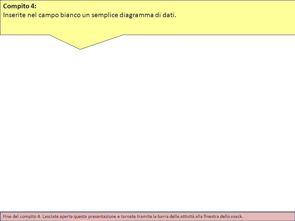 Compito 4: Inserite nel campo bianco un semplice diagramma di dati. Fine del compito 4. Lasciate aperta questa presentazione e tornate tramite la barr