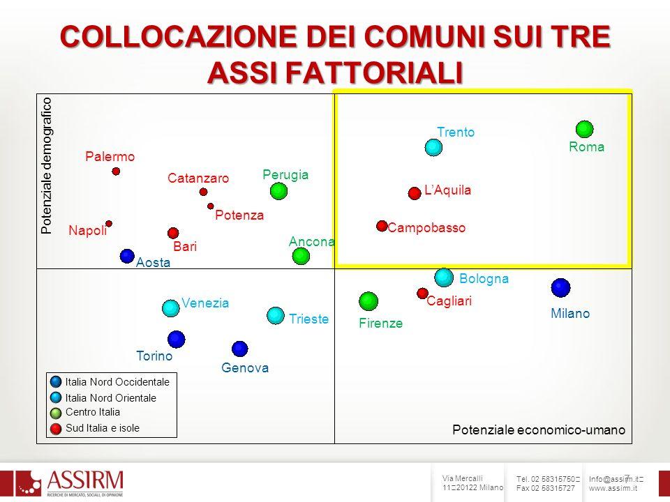Via Mercalli 11 20122 Milano Tel. 02 58315750 Fax 02 58315727 Info@assirm.it www.assirm.it 7 COLLOCAZIONE DEI COMUNI SUI TRE ASSI FATTORIALI Roma Tren