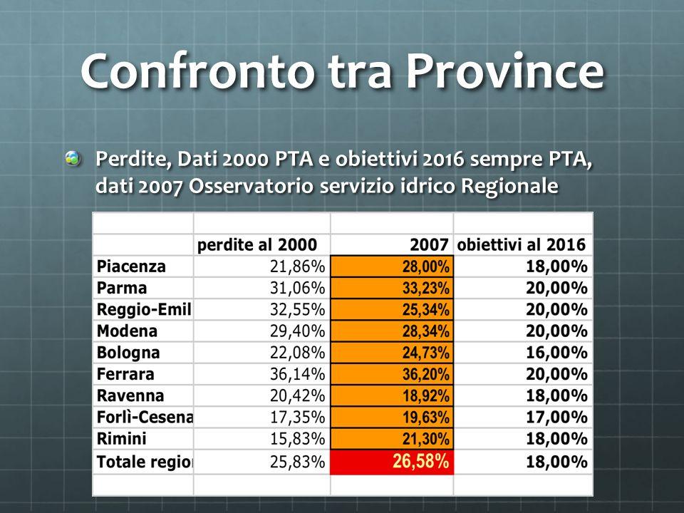 Confronto tra Province Perdite, Dati 2000 PTA e obiettivi 2016 sempre PTA, dati 2007 Osservatorio servizio idrico Regionale